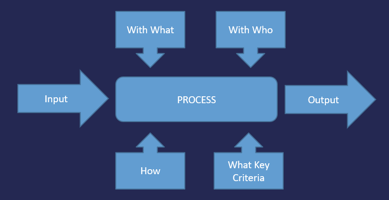 The Planning Audit Process