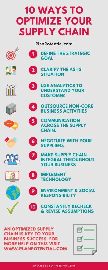 Supply Chain Optimization