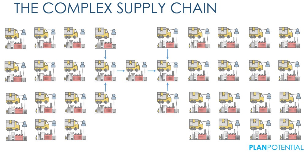 The Complex Supply Chain
