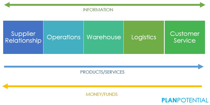 Supply Chain Management Functions and flows