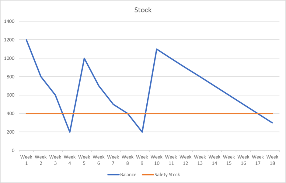 Safety Stock and excess demand